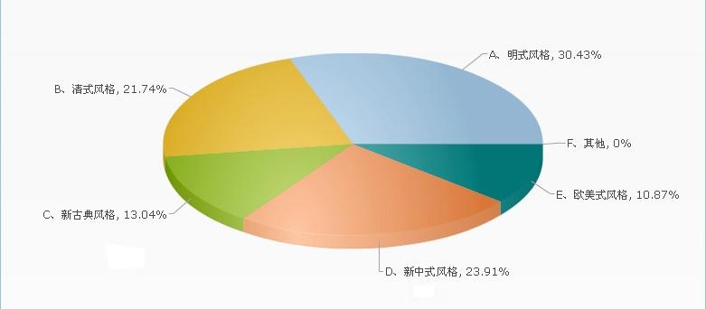 近年来,各红木家具产业基地企业数量剧增,消费者也逐渐变得理性,所以便有了终端为王之说。 近日,一次关于消费者最喜爱的红木家具风格的调查共162人参与,其中男性78人、女性84人,调查对象涉及红木企业管理者∕员工、经销商、消费者。 通过调查可知,喜欢明式风格红木家具的受众最多,占32.